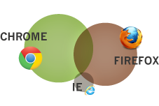 Staff browser preference