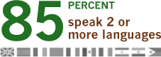 85% speak 2 or more languages.